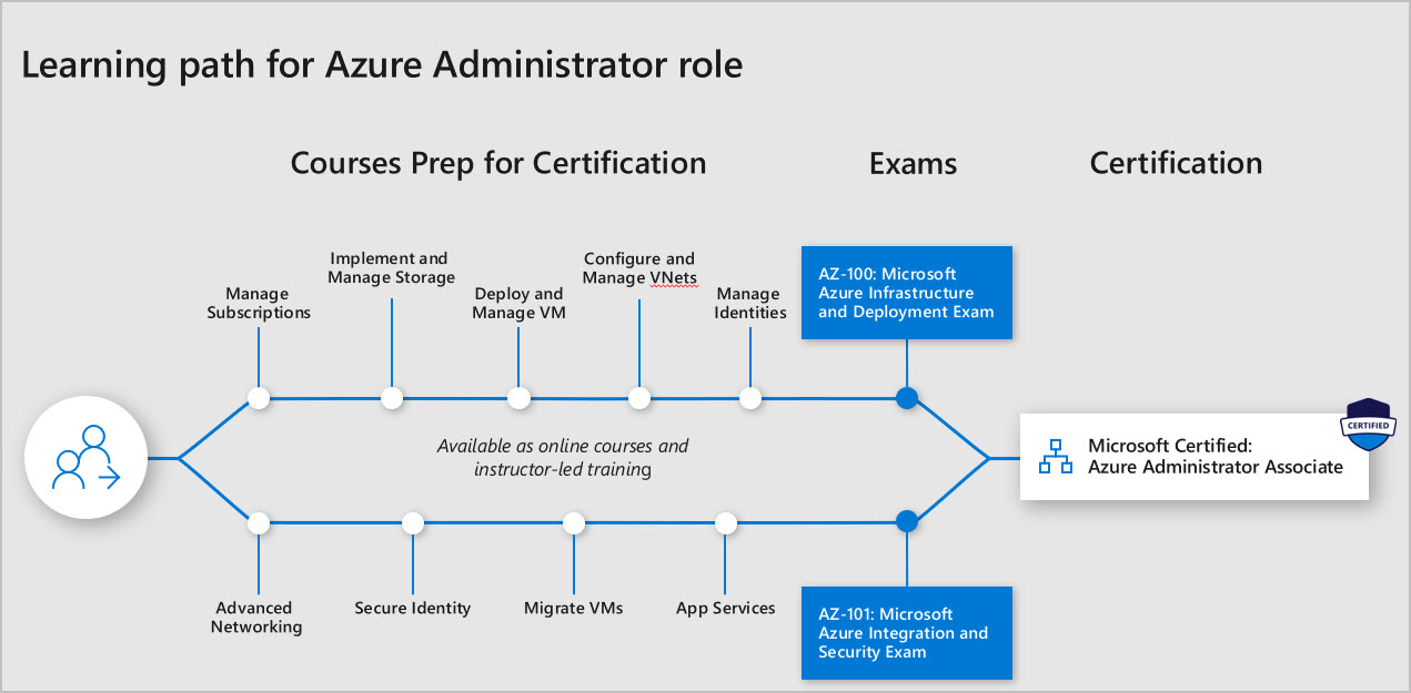 New Azure Certification Paths Azure Cloud For All
